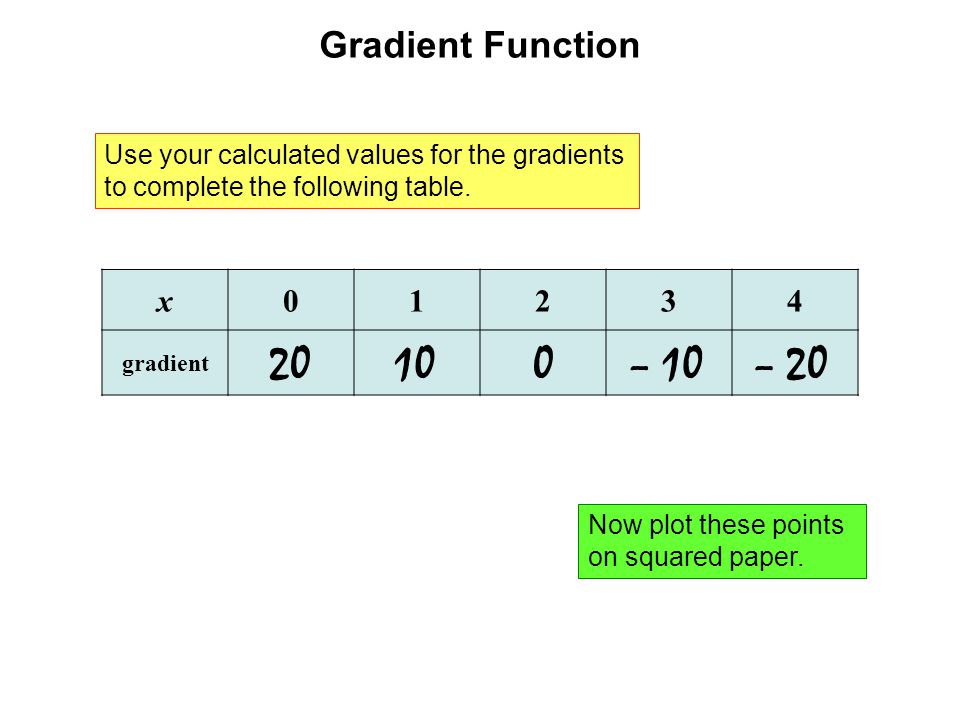 Gradient Function Use your calculated values for the gradients to complete the following table. x01234 gradient 20100– 10– 20 Now plot these points on