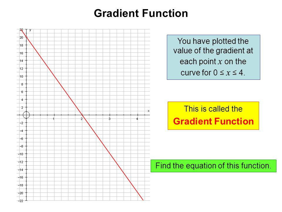 Gradient Function You have plotted the value of the gradient at each point x on the curve for 0 ≤ x ≤ 4.