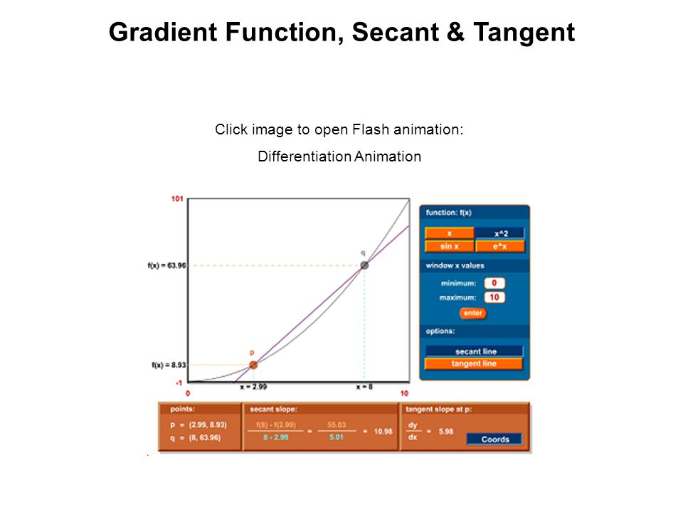 Gradient Function, Secant & Tangent Click image to open Flash animation: Differentiation Animation