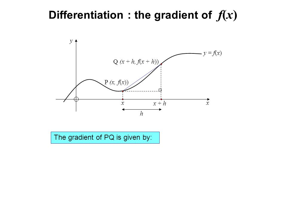 Differentiation : the gradient of f(x) y = f(x) x y P (x, f(x)) Q (x + h, f(x + h)) x x + h h The gradient of PQ is given by: