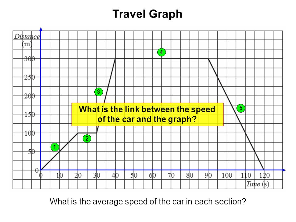 What is the average speed of the car in each section? 1 2 3 4 5 What is the link between the speed of the car and the graph?