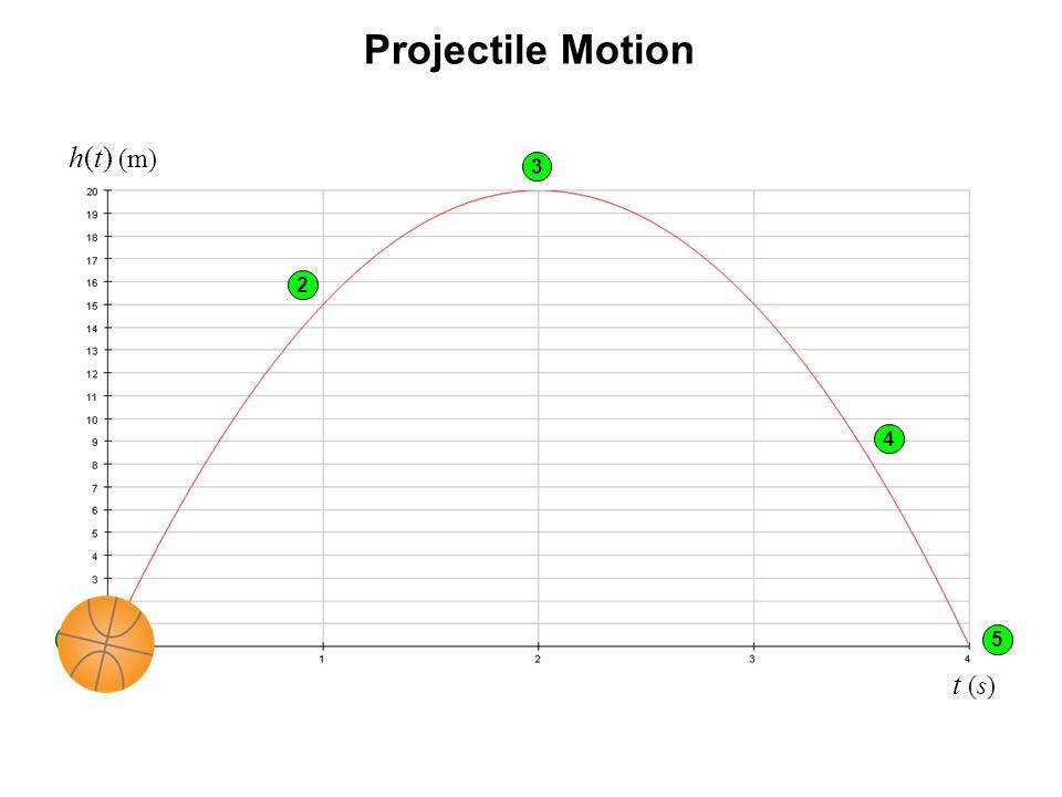 Projectile Motion h(t) (m) t (s) 4 51 2 3