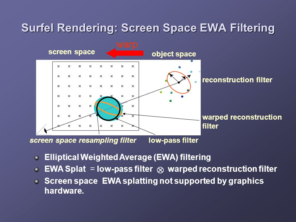 Surfel Rendering: Screen Space EWA Filtering reconstruction filter warp screen space object space screen space resampling filter Elliptical Weighted Average (EWA) filtering EWA Splat = low-pass filter warped reconstruction filter Screen space EWA splatting not supported by graphics hardware.