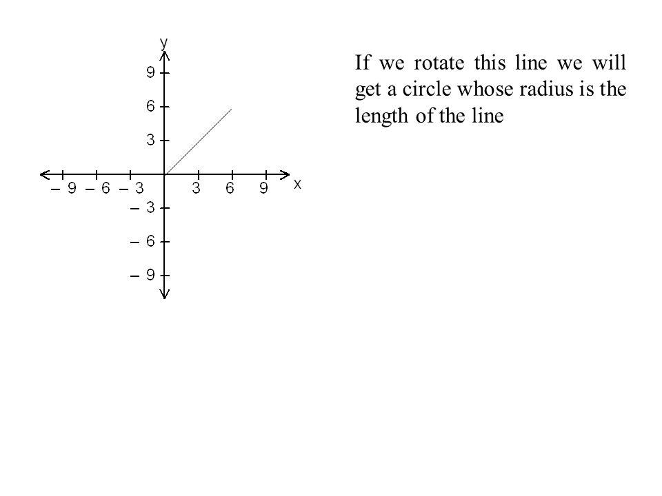 The Circle (x 1, y 1 ) (x 2, y 2 )