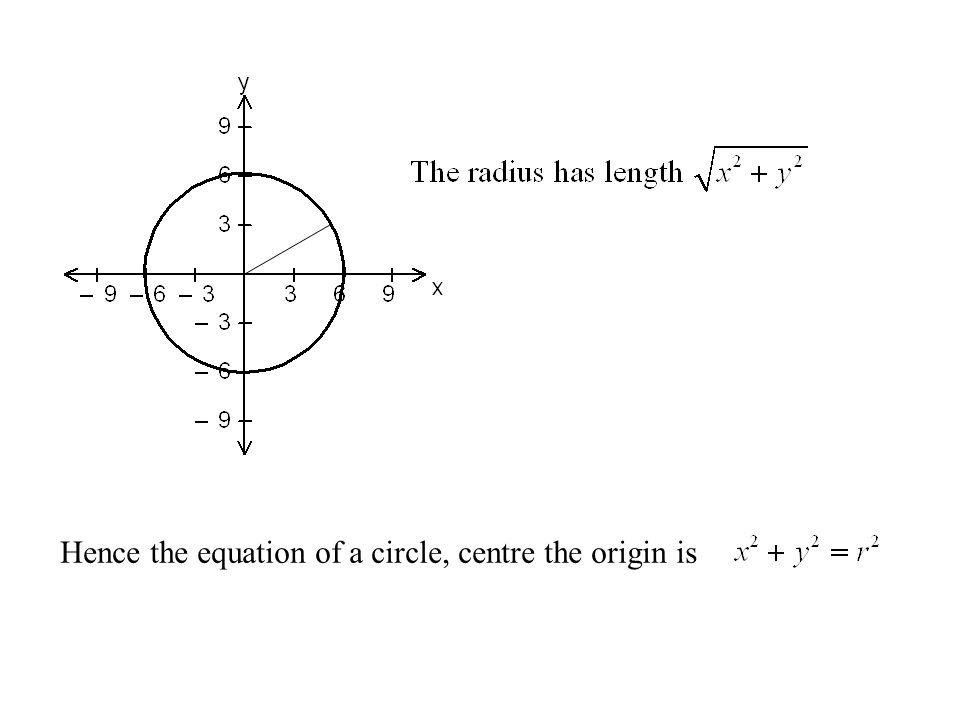 If we rotate this line we will get a circle whose radius is the length of the line