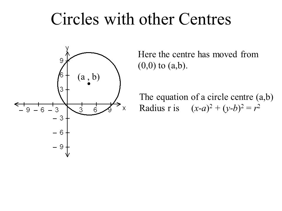 c) check that the point B(3,3) lies inside the circle and that C(3,5) lies outside the circle with equation x 2 + y 2 = 25 When x = 3 and y = 3,x 2 + y 2 = 3 2 + 3 2 = 18 As 18 < 25, (3,3) must lie inside the circle.