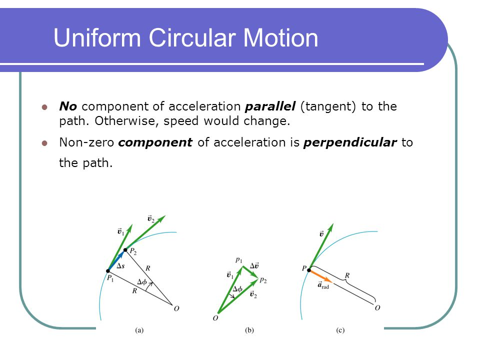 Uniform Circular Motion No component of acceleration parallel (tangent) to the path. Otherwise, speed would change. Non-zero component of acceleration