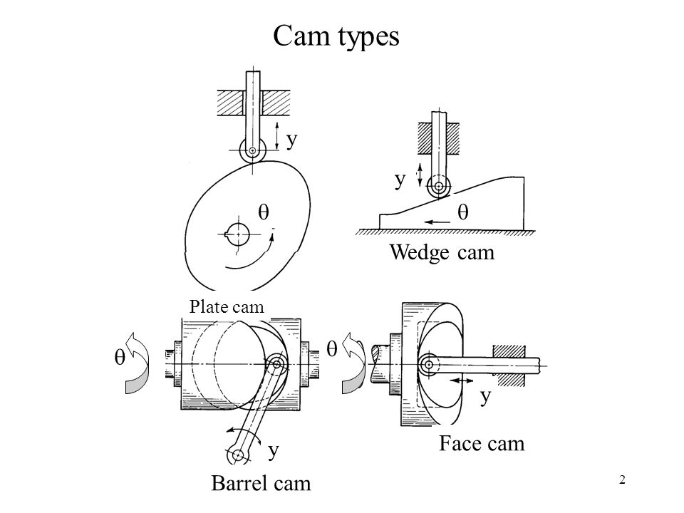 2 Cam types Plate cam Wedge cam Barrel cam Face cam    y y y y