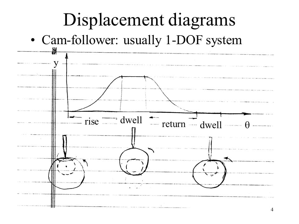 4 Displacement diagrams Cam-follower: usually 1-DOF system rise dwell return dwell  y