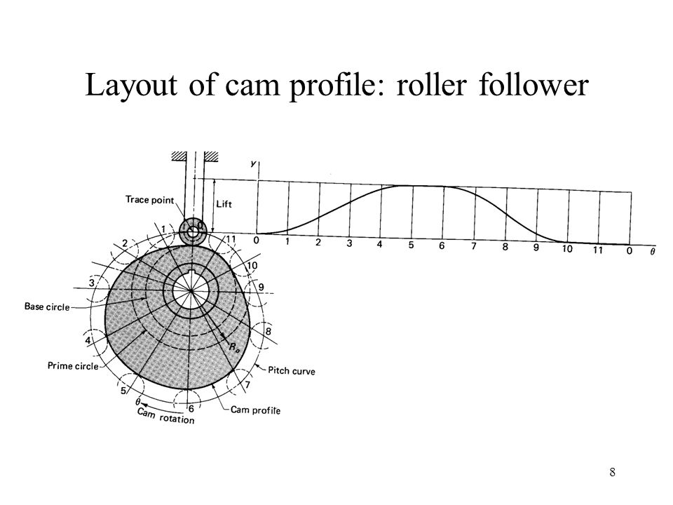 8 Layout of cam profile: roller follower