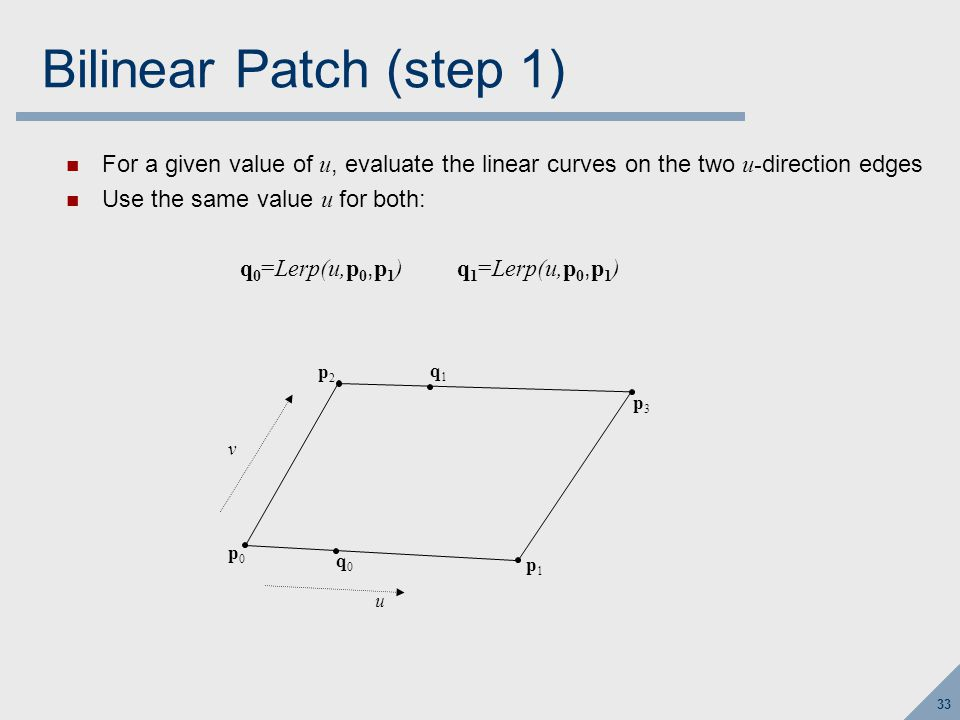 33 Bilinear Patch (step 1) For a given value of u, evaluate the linear curves on the two u- direction edges Use the same value u for both: q 0 =Lerp(u,p 0, p 1 ) q 1 =Lerp(u,p 0, p 1 ) p0p0 p1p1 p2p2 p3p3 u v q0q0 q1q1