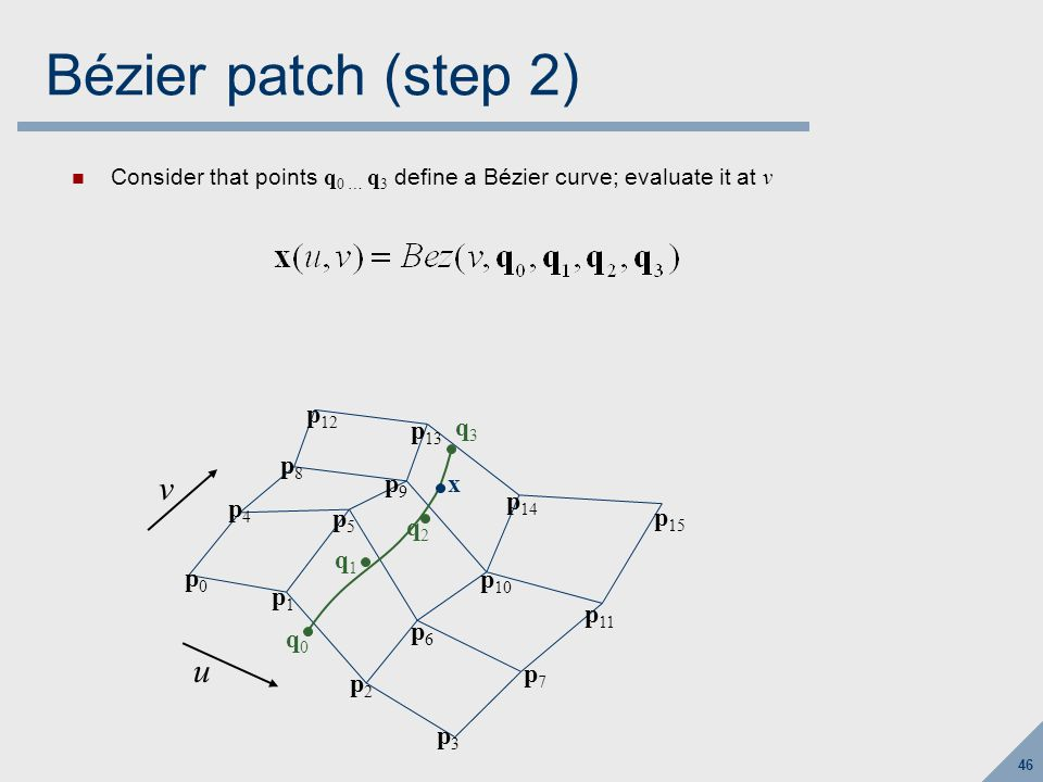 46 Bézier patch (step 2) Consider that points q 0 … q 3 define a Bézier curve; evaluate it at v p0p0 p1p1 p2p2 p3p3 p4p4 p5p5 p6p6 p7p7 p8p8 p9p9 p 10 p 11 p 12 p 13 p 14 p 15 u v q0q0 q1q1 q2q2 q3q3 x