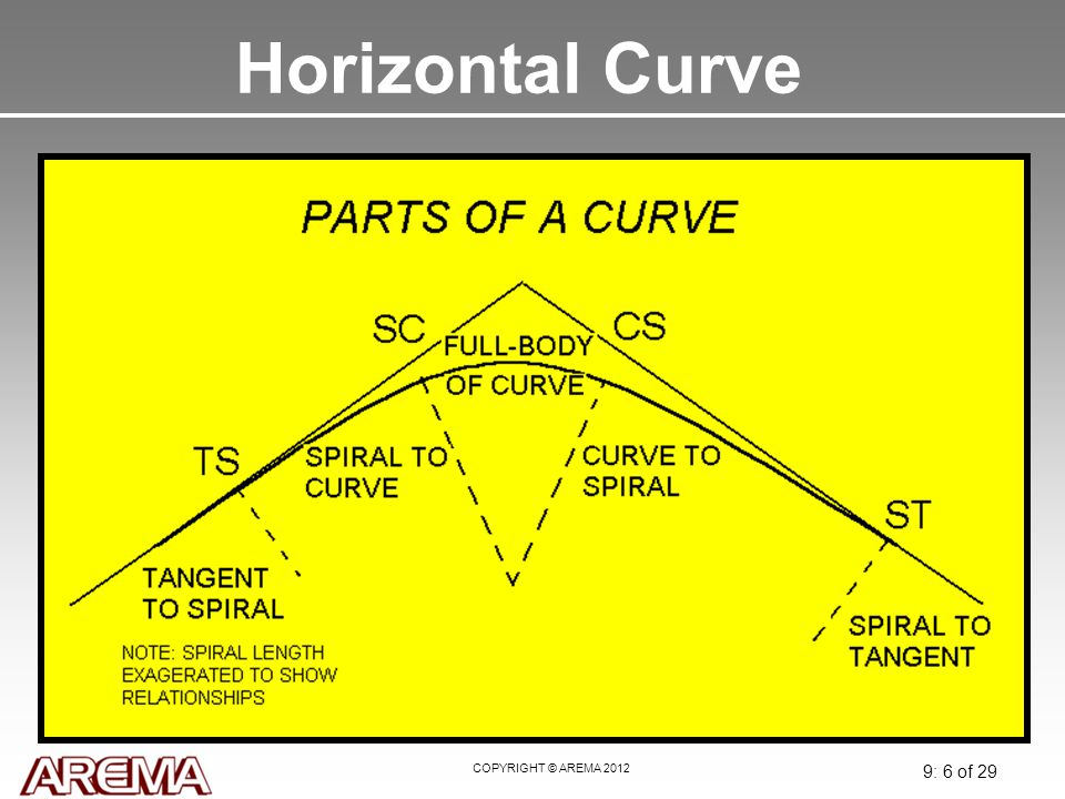 COPYRIGHT © AREMA 2012 9: 6 of 29 Horizontal Curve