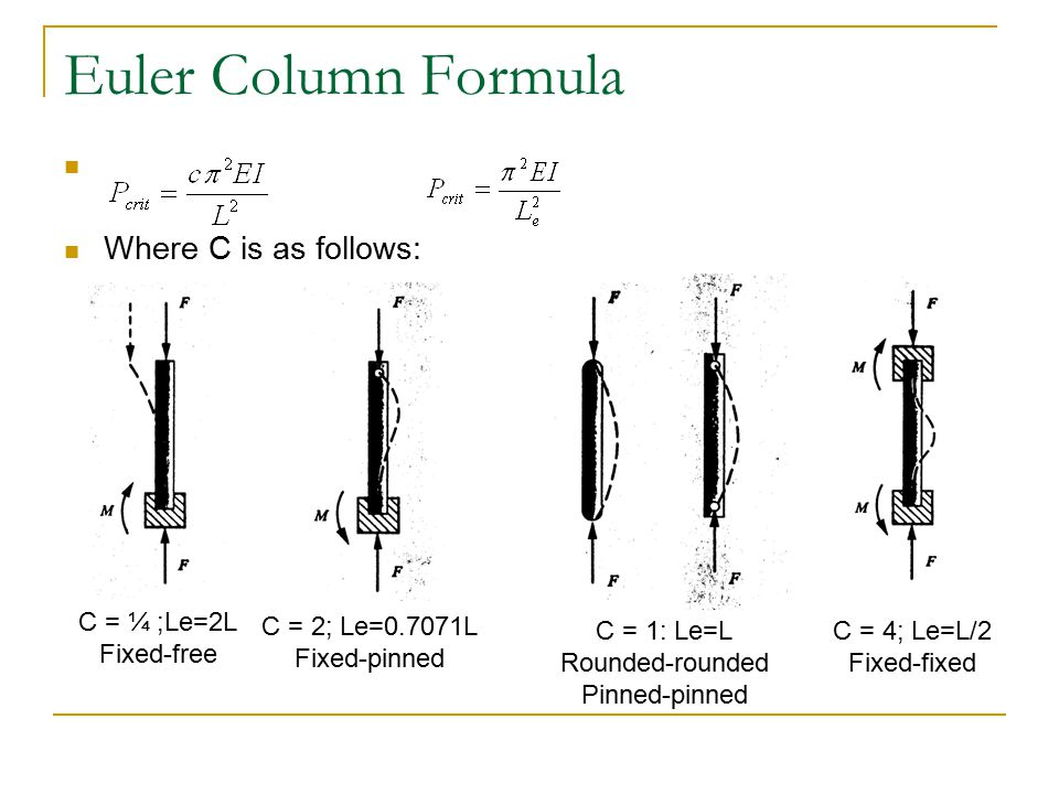 Euler Column Formula Where C is as follows: C = ¼ ;Le=2L Fixed-free C = 2; Le=0.7071L Fixed-pinned C = 1: Le=L Rounded-rounded Pinned-pinned C = 4; Le