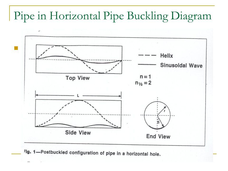 Pipe in Horizontal Pipe Buckling Diagram