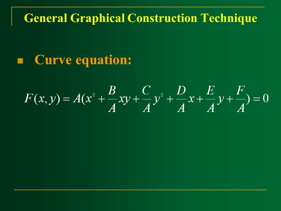 ‍Curve equation: