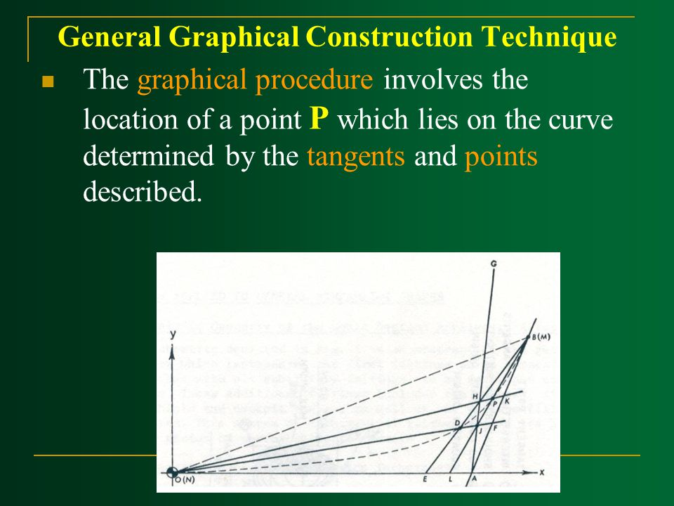General Graphical Construction Technique ‍The graphical procedure involves the location of a point P which lies on the curve determined by the tangents and points described.