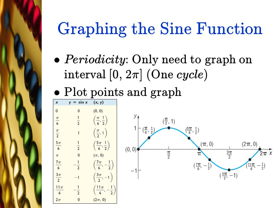 Graphing the Sine Function Periodicity: Only need to graph on interval [0, 2¼] (One cycle) Plot points and graph