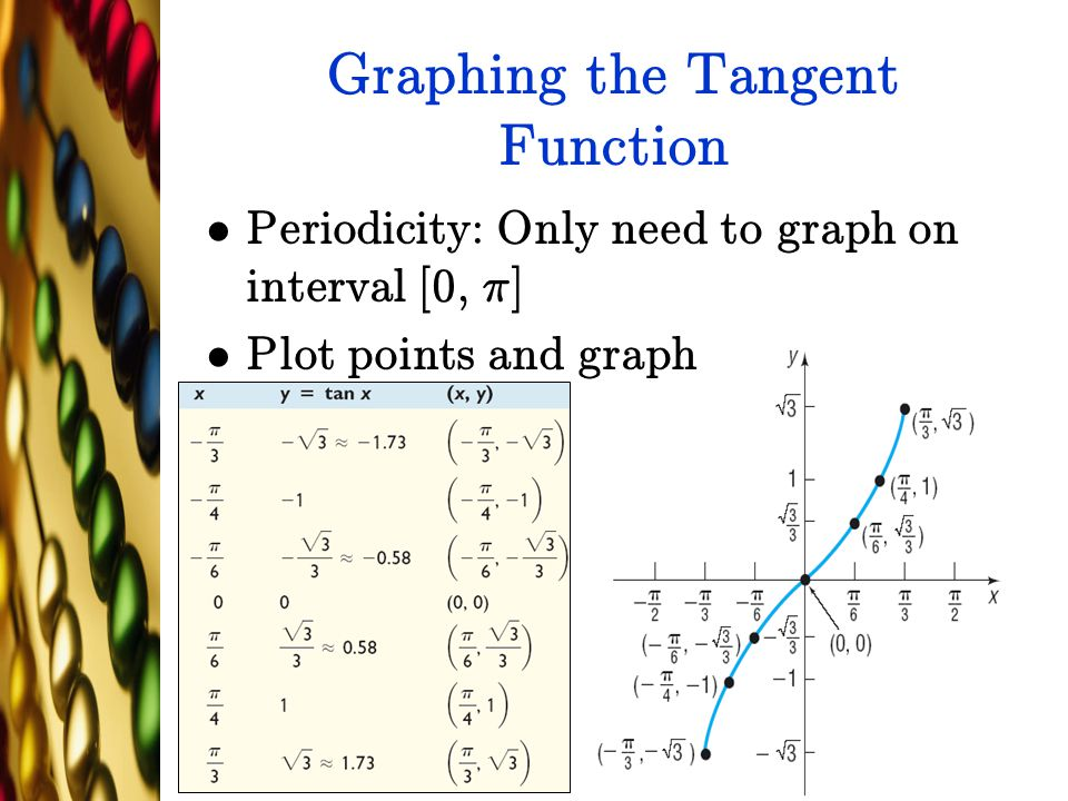 Graphing the Tangent Function Periodicity: Only need to graph on interval [0, ¼] Plot points and graph