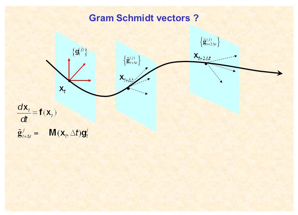 Gram Schmidt vectors