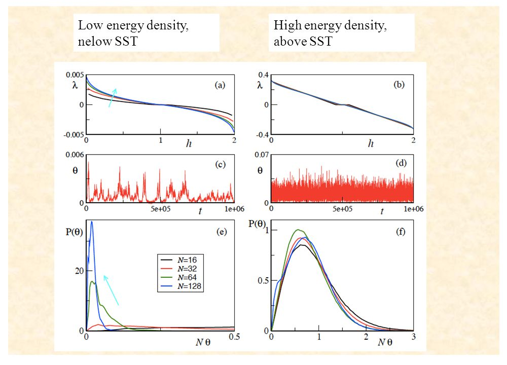 High energy density, above SST Low energy density, nelow SST