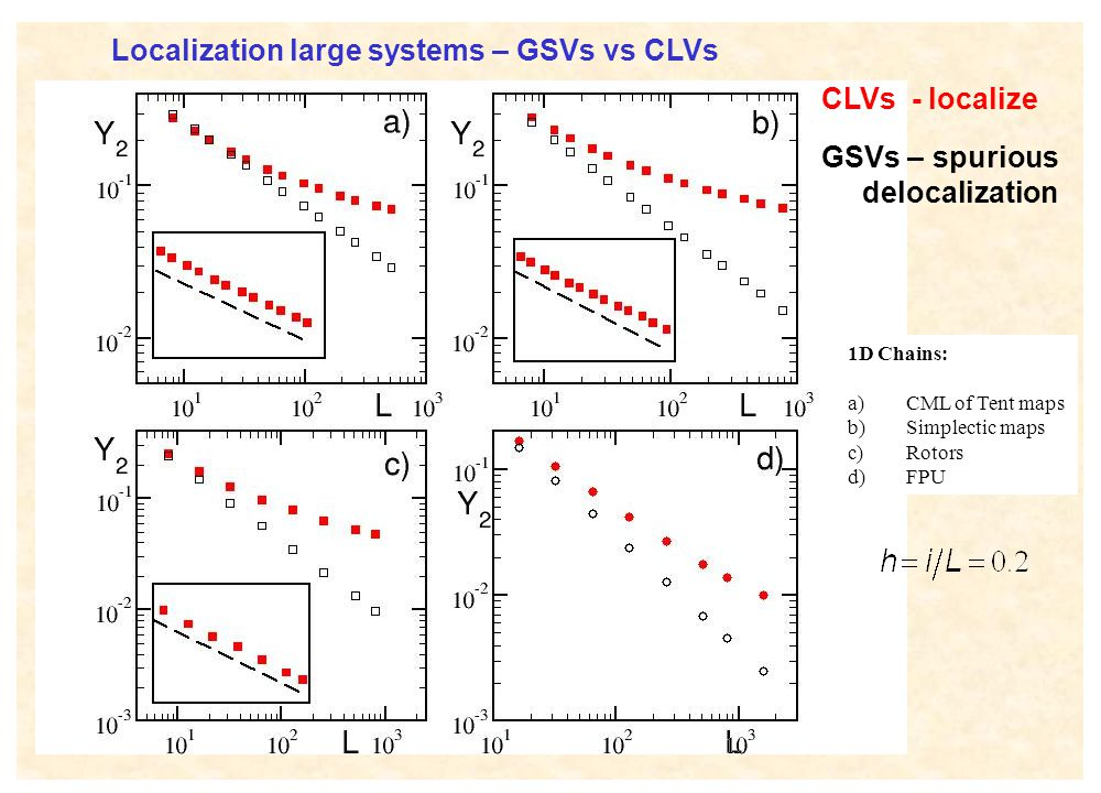 Localization large systems – GSVs vs CLVs CLVs - localize GSVs – spurious delocalization 1D Chains: a) CML of Tent maps b) Simplectic maps c) Rotors d