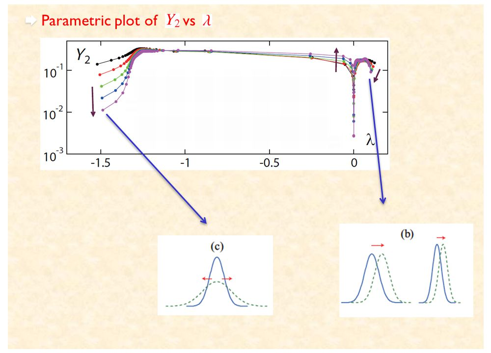 Parametric plot of vs