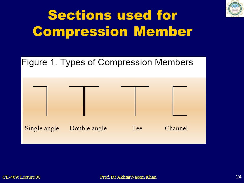 CE-409: Lecture 08Prof. Dr Akhtar Naeem Khan 24 Sections used for Compression Member