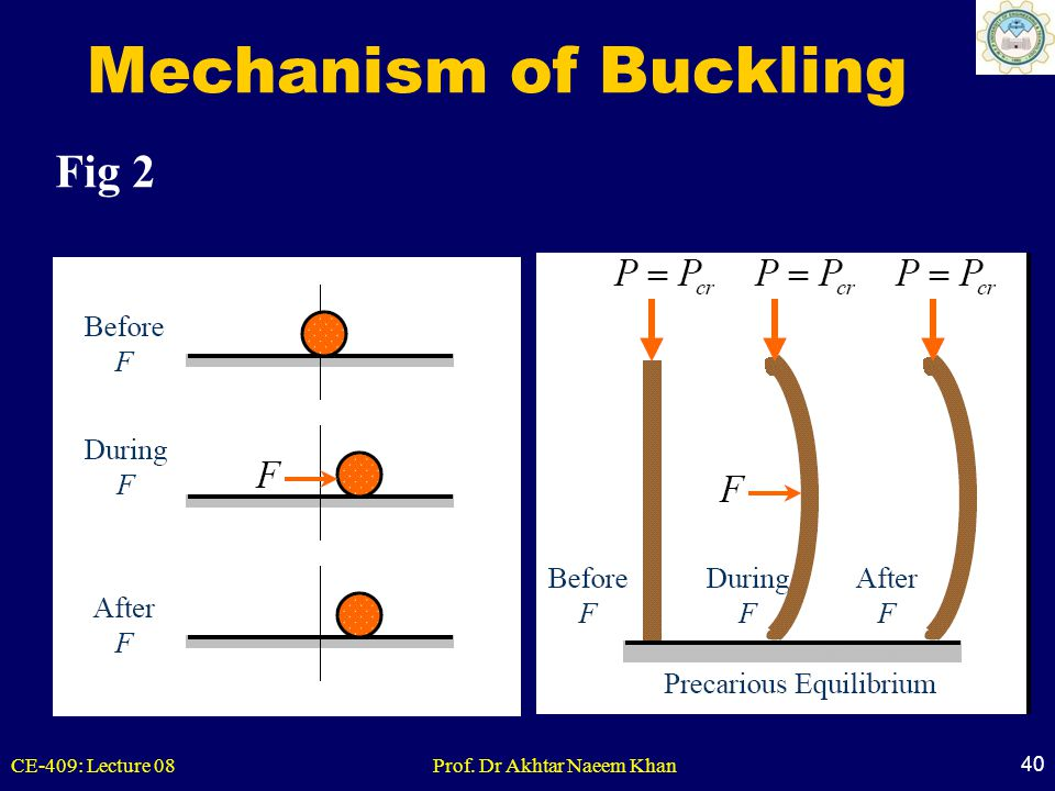 CE-409: Lecture 08Prof. Dr Akhtar Naeem Khan 40 Mechanism of Buckling Fig 2
