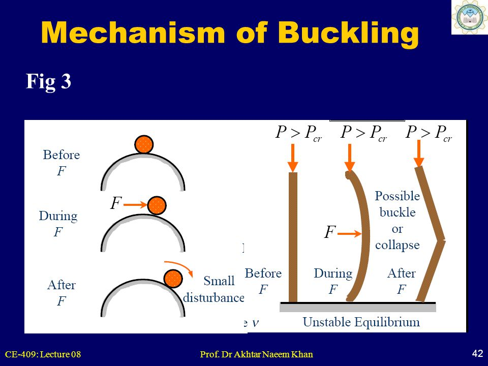 CE-409: Lecture 08Prof. Dr Akhtar Naeem Khan 42 Mechanism of Buckling Fig 3