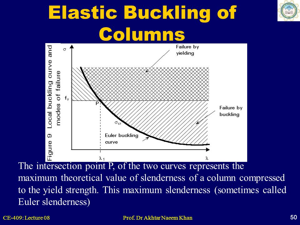 CE-409: Lecture 08Prof. Dr Akhtar Naeem Khan 50 Elastic Buckling of Columns The intersection point P, of the two curves represents the maximum theoret