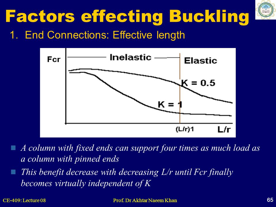 CE-409: Lecture 08Prof. Dr Akhtar Naeem Khan 65 1.End Connections: Effective length Factors effecting Buckling A column with fixed ends can support fo