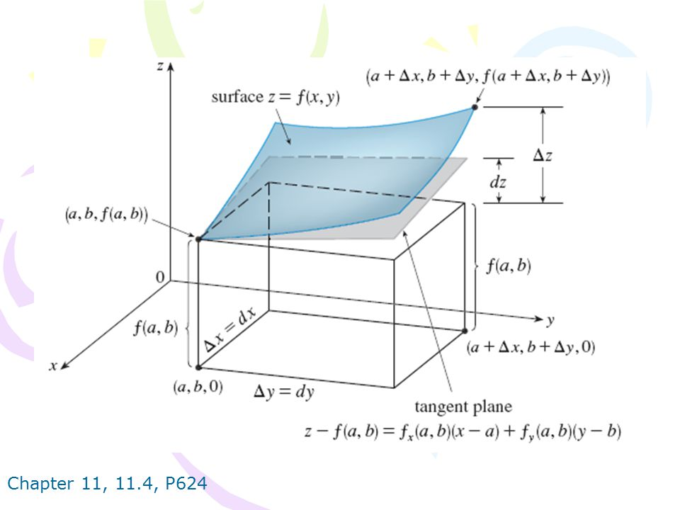 Chapter 11, 11.4, P625 For such functions the linear approximation is and the linearization L (x, y, z) is the right side of this expression.