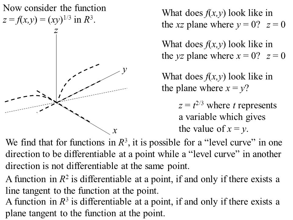 In order that a function f(x,y) be differentiable at a point (x 0, y 0 ), the function must be smooth in all directions, not just in the x-direction and y-direction.