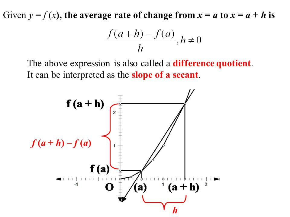 Given y = f (x), the average rate of change from x = a to x = a + h is The above expression is also called a difference quotient. It can be interprete