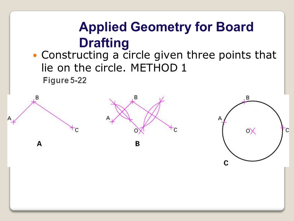 Applied Geometry for Board Drafting Figure 5-22 Constructing a circle given three points that lie on the circle.