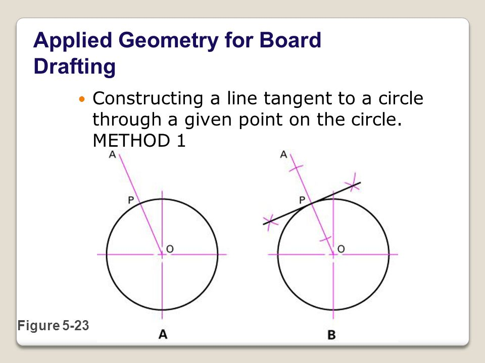 Applied Geometry for Board Drafting Figure 5-23 Constructing a line tangent to a circle through a given point on the circle.
