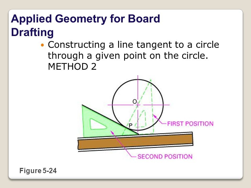 Applied Geometry for Board Drafting Figure 5-24 Constructing a line tangent to a circle through a given point on the circle.