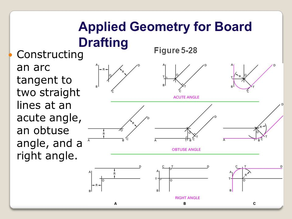 Applied Geometry for Board Drafting Figure 5-28 Constructing an arc tangent to two straight lines at an acute angle, an obtuse angle, and a right angle.