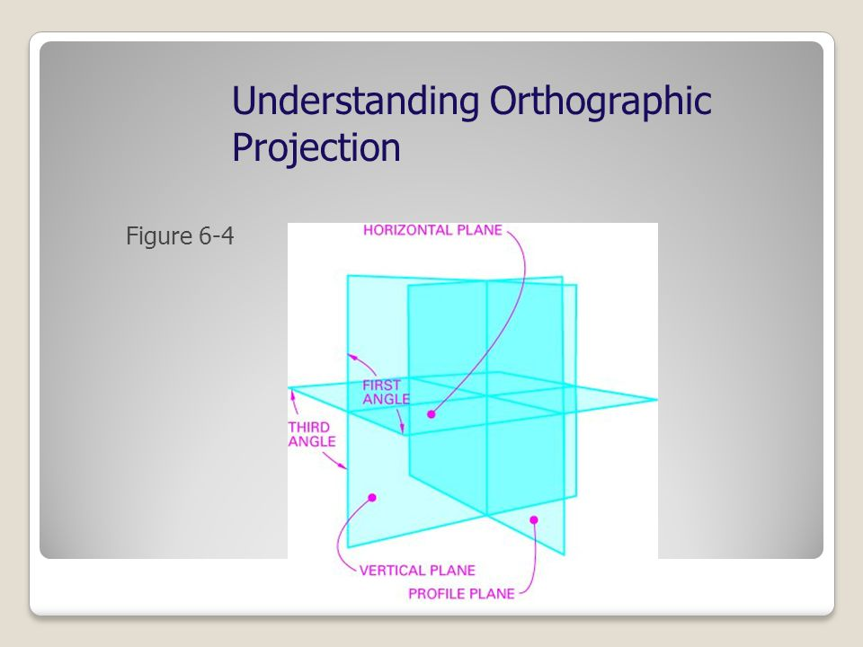 Understanding Orthographic Projection Figure 6-4