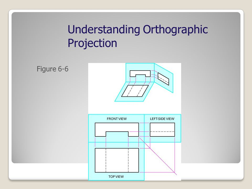 Understanding Orthographic Projection Figure 6-6