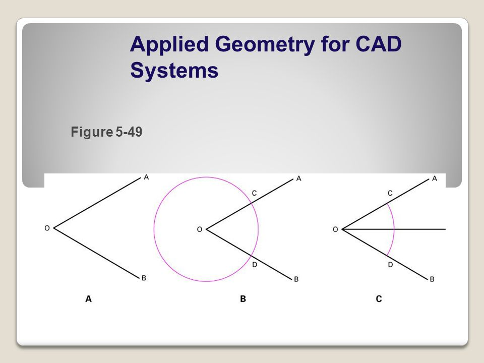 Applied Geometry for CAD Systems Figure 5-49