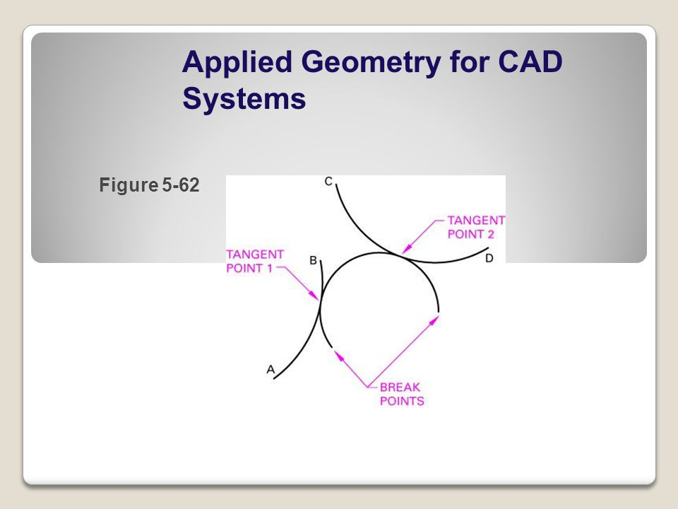 Applied Geometry for CAD Systems Figure 5-62