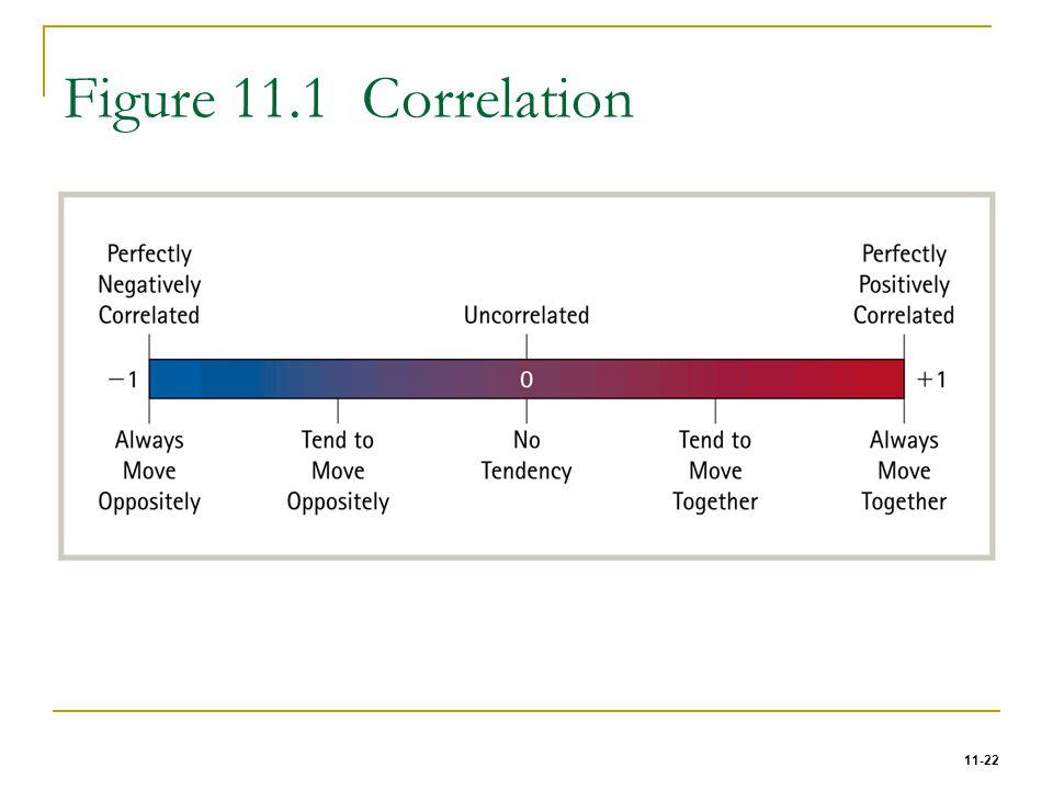 11-22 Figure 11.1 Correlation