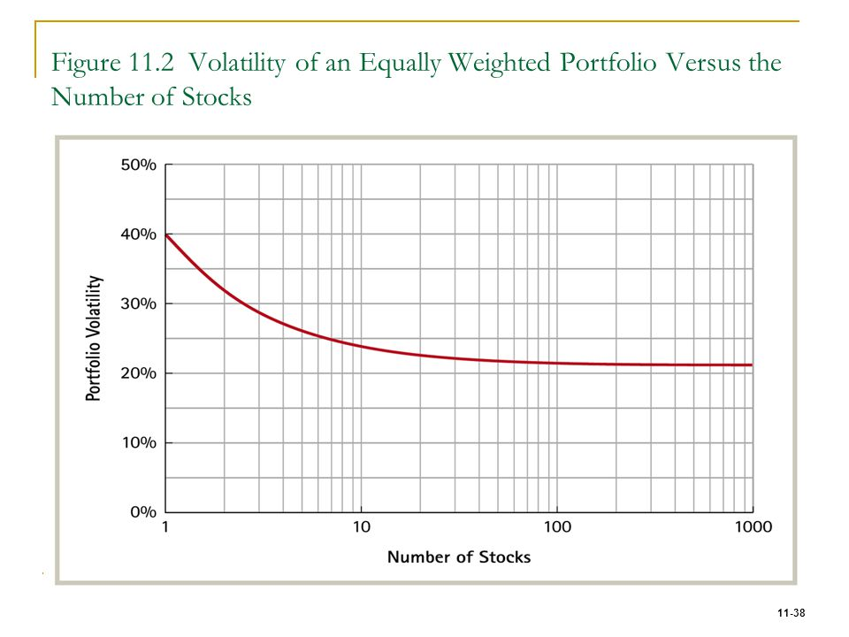 11-38 Figure 11.2 Volatility of an Equally Weighted Portfolio Versus the Number of Stocks