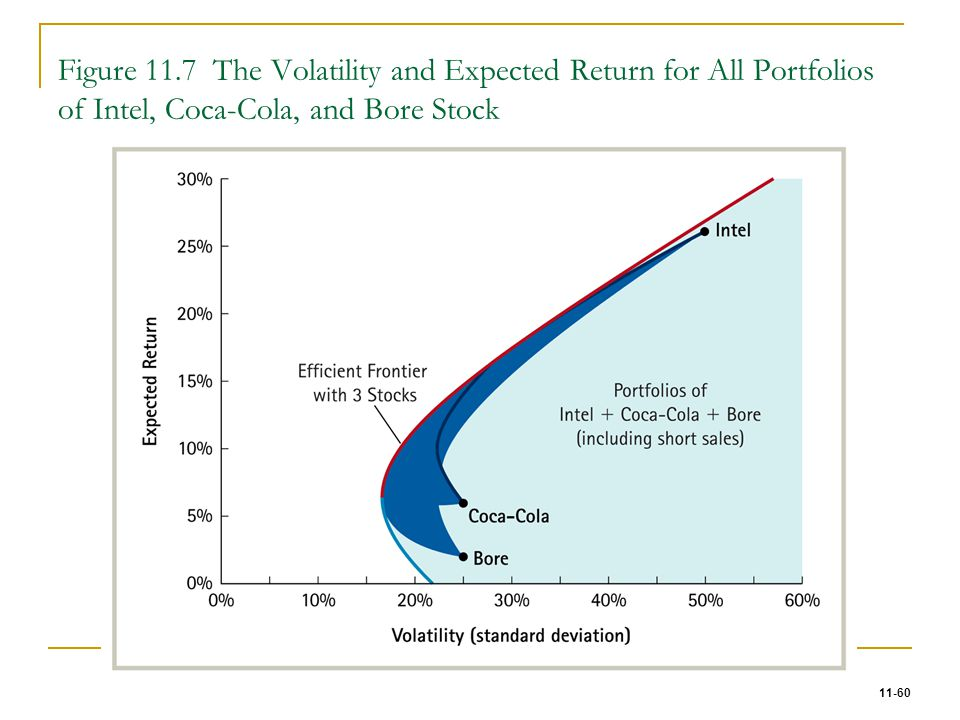 11-60 Figure 11.7 The Volatility and Expected Return for All Portfolios of Intel, Coca-Cola, and Bore Stock