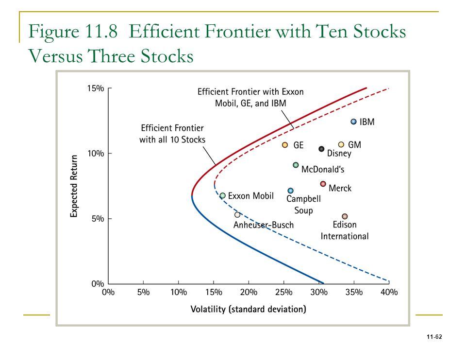 11-62 Figure 11.8 Efficient Frontier with Ten Stocks Versus Three Stocks