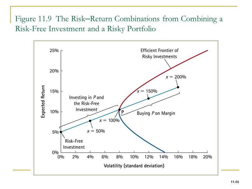 11-66 Figure 11.9 The Risk – Return Combinations from Combining a Risk-Free Investment and a Risky Portfolio