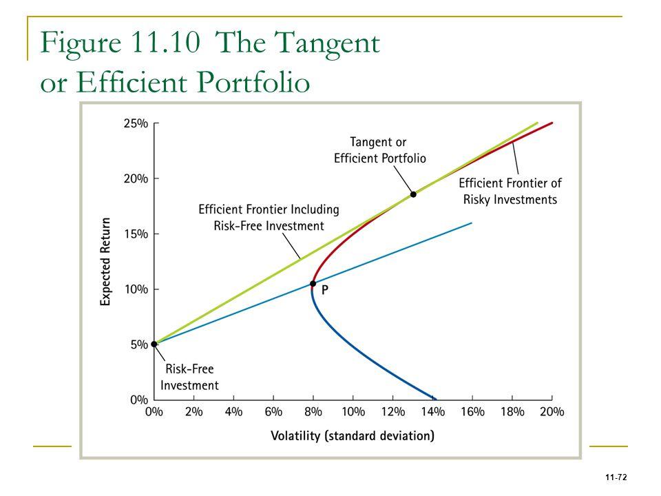 11-72 Figure 11.10 The Tangent or Efficient Portfolio