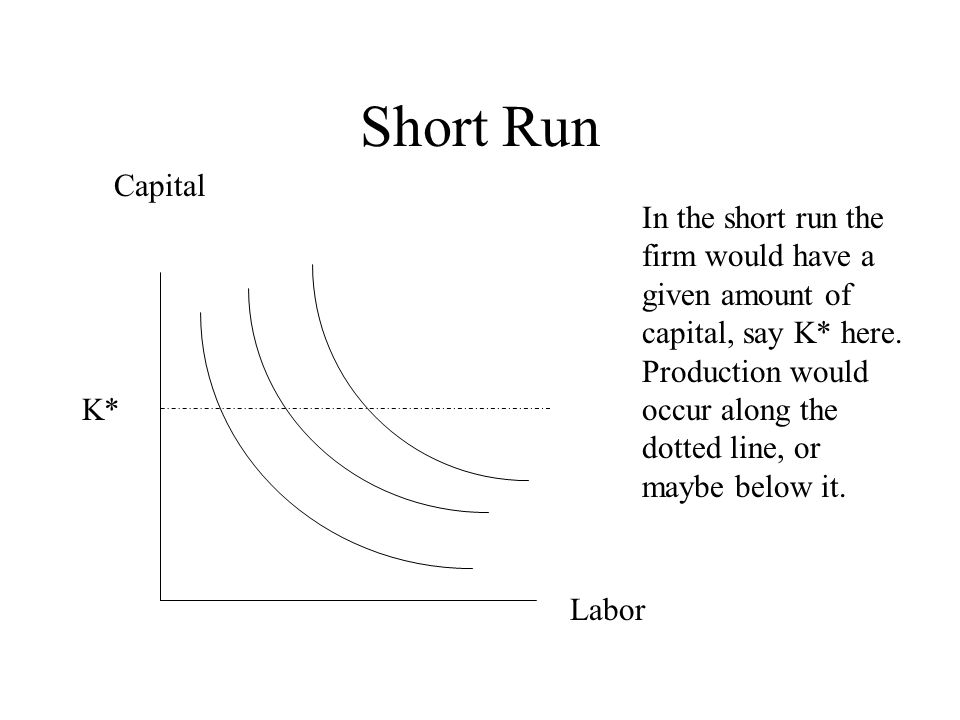 Short Run Capital Labor K* In the short run the firm would have a given amount of capital, say K* here.